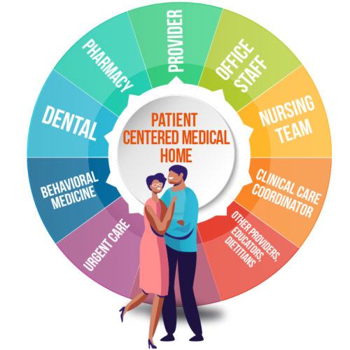 patient-centered-medical-tricities